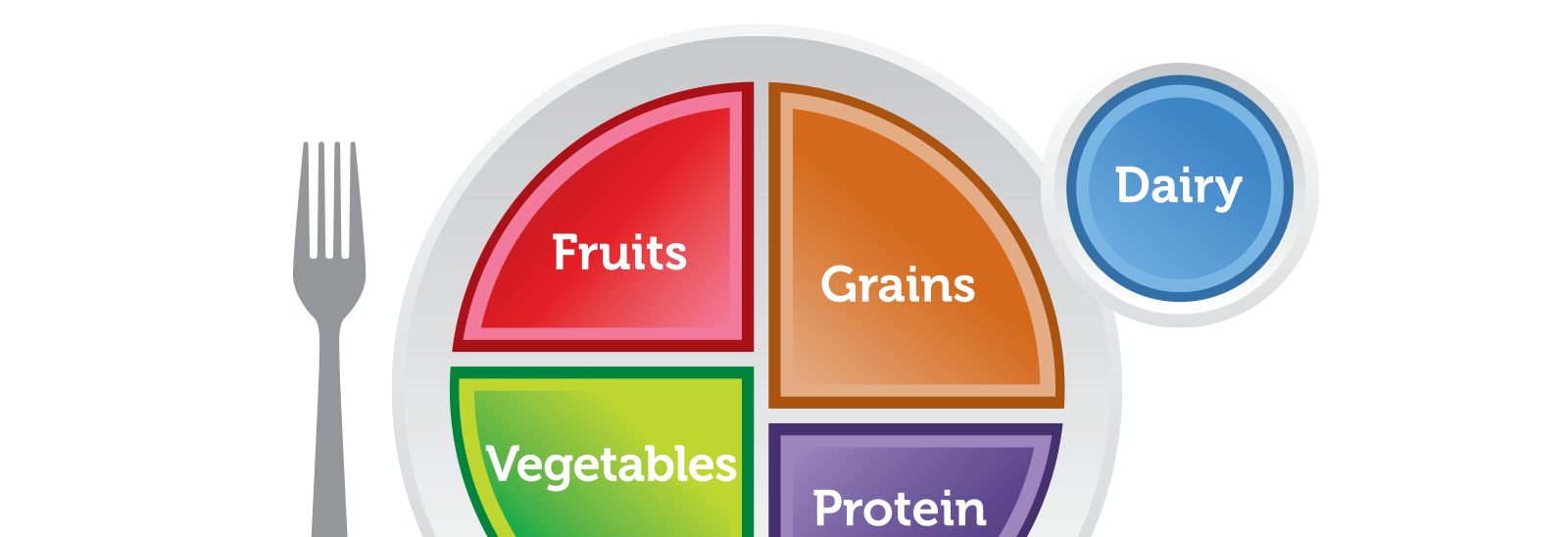 Diagram of MyPlate